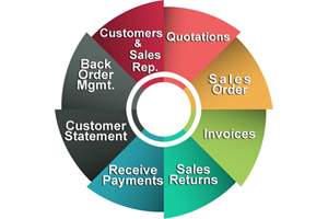 Web Enabled ERP Solutions, Web Enabled ERP Solutions, Web Enabled ERP Solutions India, Web Enabled ERP Solutions Mumbai, Web enabled erp, Web enabled erp India, Web enabled erp Mumbai, web enabled application, web enabled application India, web enabled application Mumbai, web enabled commercial application development, web enabled commercial application development India,web enabled commercial application development Mumbai, web enabled application development India, web enabled application Mumbai, web enabled automated manufacturing system, web enabled automated manufacturing system India, web enabled automated manufacturing system Mumbai, web enabling systems and business applications, web enabling systems and business applications India, web enabling systems and business applications Mumbai.