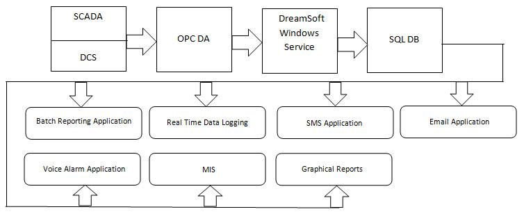 Opc da data types